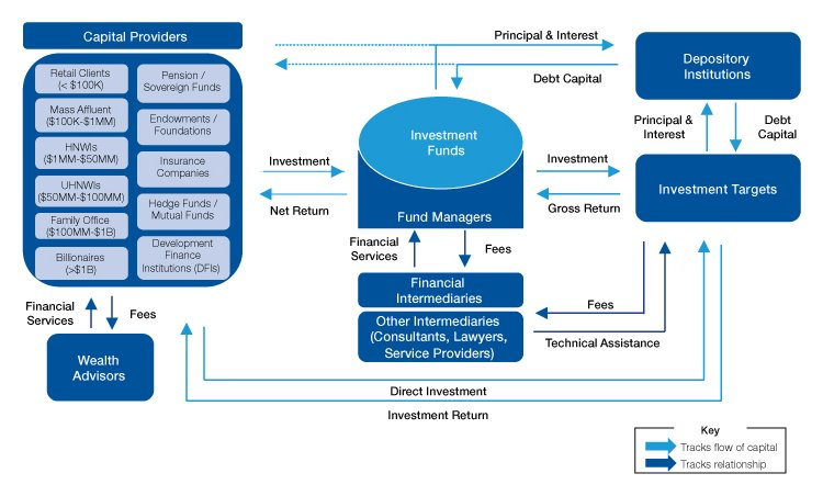 Impact investment ecosystem edone investments that pay