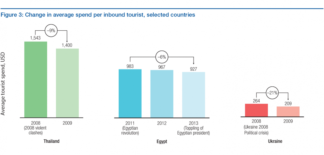 Egypt Tourism Statistics Areas Of Tourism Attractions